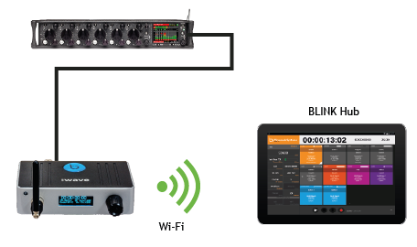 Sound Mixer to BLINK Hub via :wave