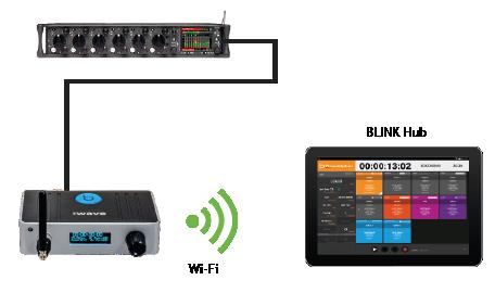 Sound Mixer to BLINK Hub via :wave