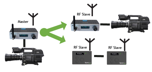One :wave as master, :wave and SYNCbac PROs as RF Slaves